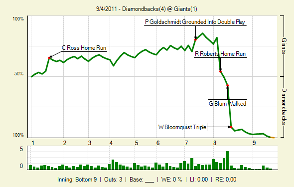 Giants lose to the Diamondbacks 4-1