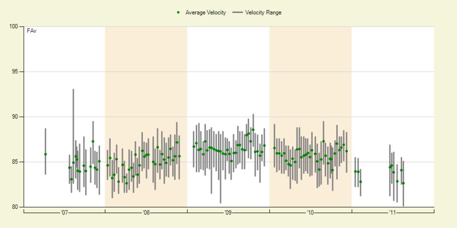 Barry Ztio fastball velocity